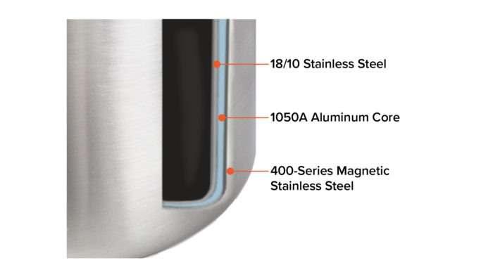 panela com núcleo de alumínio