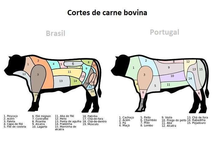 cortes de carne bovina no Brasil e em Portugal